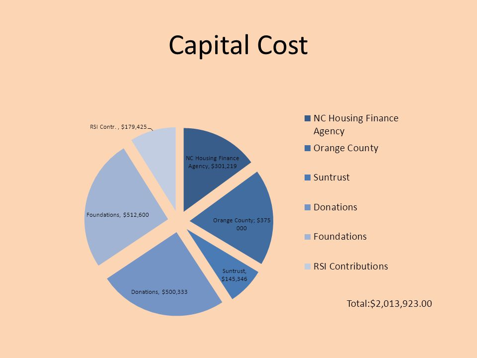 Capital Cost Total:$2,013,923.00