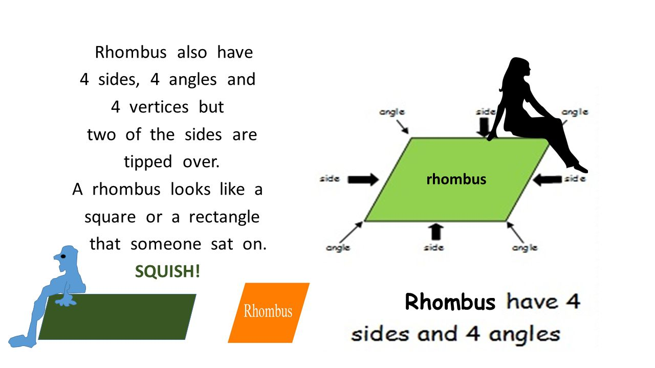 Rhombus also have 4 sides, 4 angles and 4 vertices but two of the sides are tipped over. A rhombus looks like a square or a rectangle that someone sat