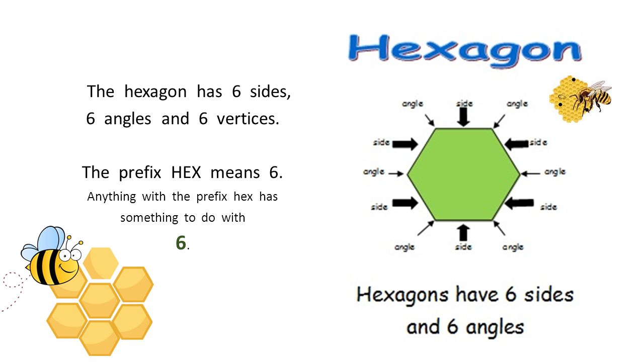 The hexagon has 6 sides, 6 angles and 6 vertices. The prefix HEX means 6. Anything with the prefix hex has something to do with 6.