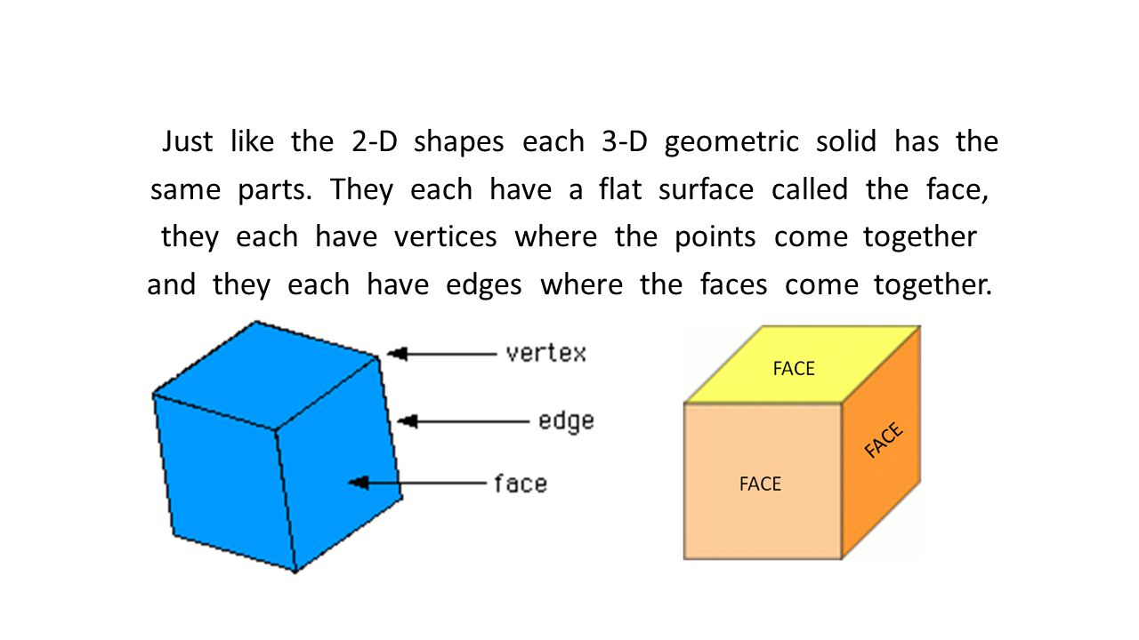 Just like the 2-D shapes each 3-D geometric solid has the same parts. They each have a flat surface called the face, they each have vertices where the