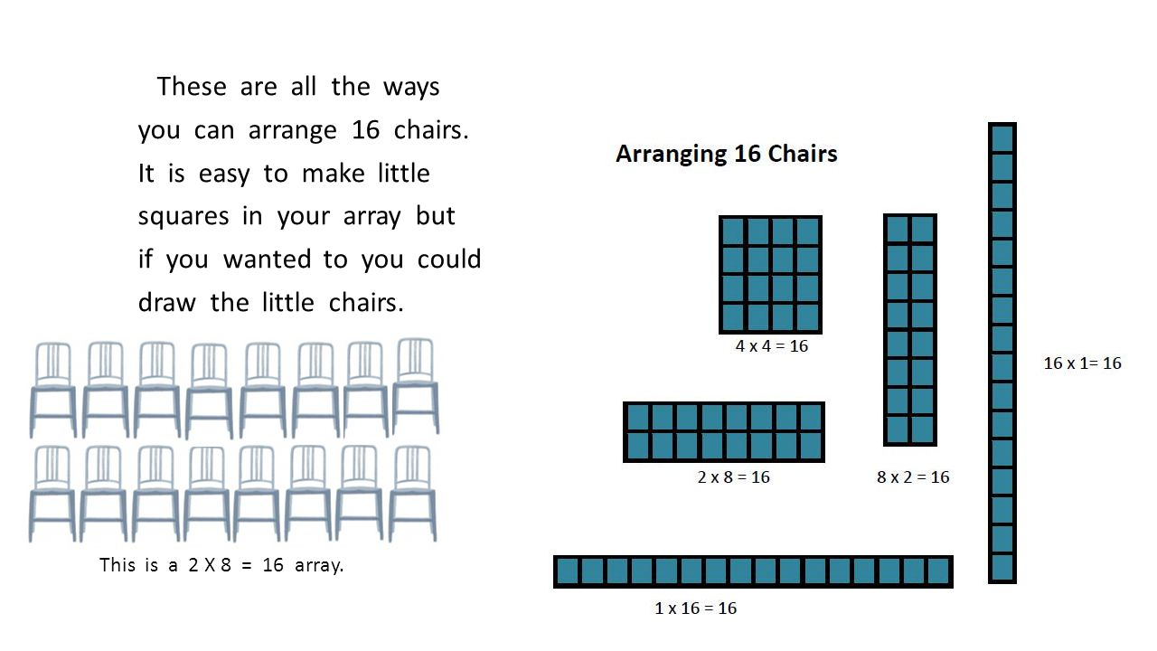 These are all the ways you can arrange 16 chairs. It is easy to make little squares in your array but if you wanted to you could draw the little chair