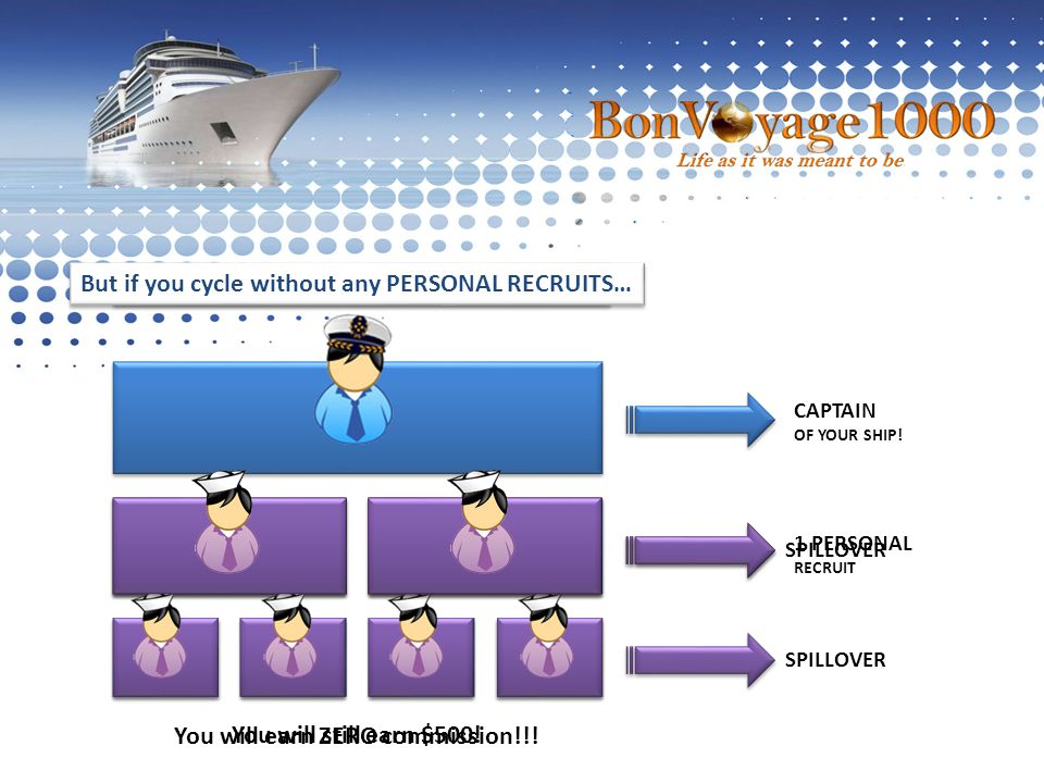 You will still earn $500! SPILLOVER If you cycle with only1 PERSONAL RECRUIT 1 PERSONAL RECRUIT SPILLOVER But if you cycle without any PERSONAL RECRUI