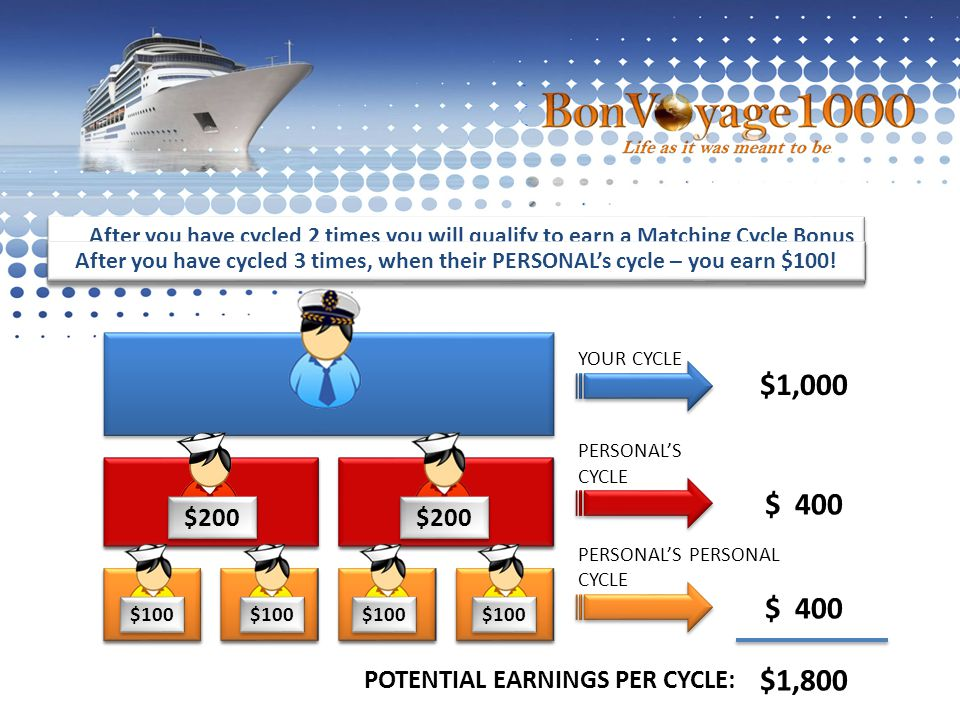 $200 $100 $1,000 YOUR CYCLE $ 400 PERSONAL'S CYCLE $ 400 PERSONAL'S PERSONAL CYCLE $1,800 POTENTIAL EARNINGS PER CYCLE: After you have cycled 2 times you will qualify to earn a Matching Cycle Bonus when one of your PERSONAL's cycle – you earn $200.