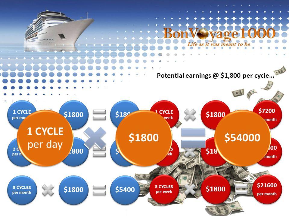 1 CYCLE per week $1800 $7200 per month 2 CYCLES per week $1800 $14400 per month 3 CYCLES per week $1800 $21600 per month 1 CYCLE per month $1800 2 CYC