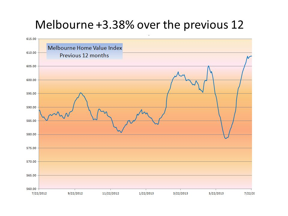 Melbourne +3.38% over the previous 12 months