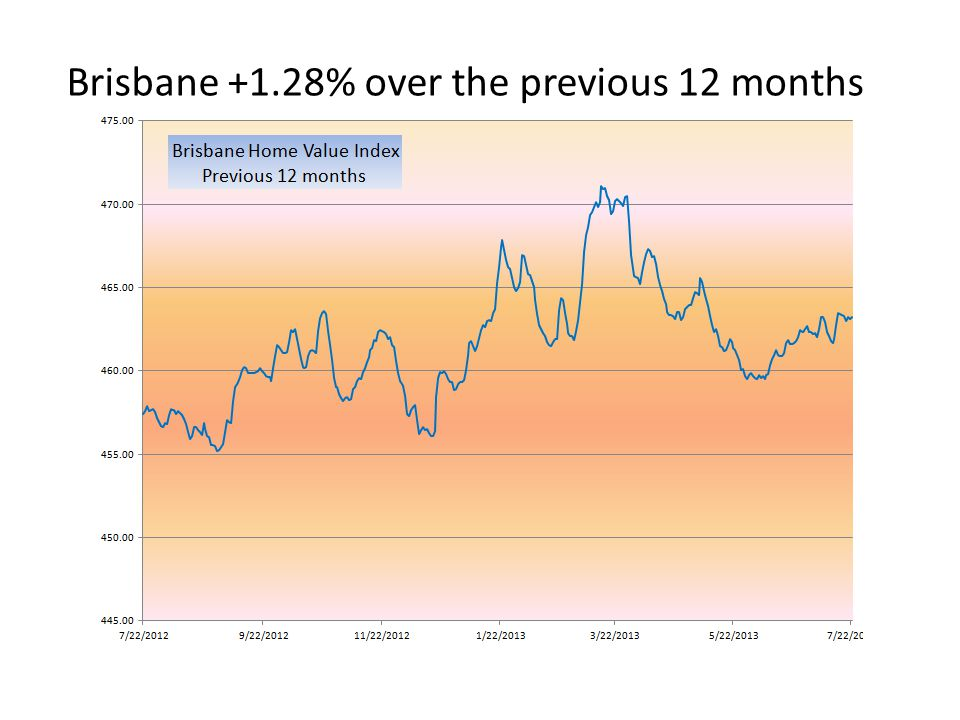 Brisbane +1.28% over the previous 12 months