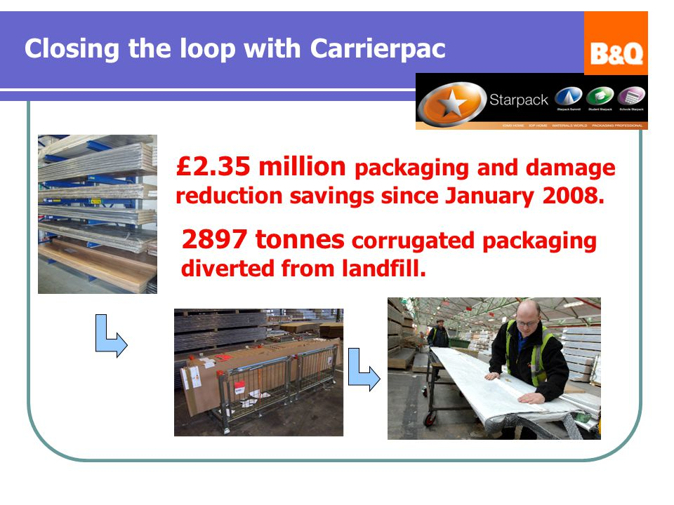 Closing the loop with Carrierpac £2.35 million packaging and damage reduction savings since January 2008.