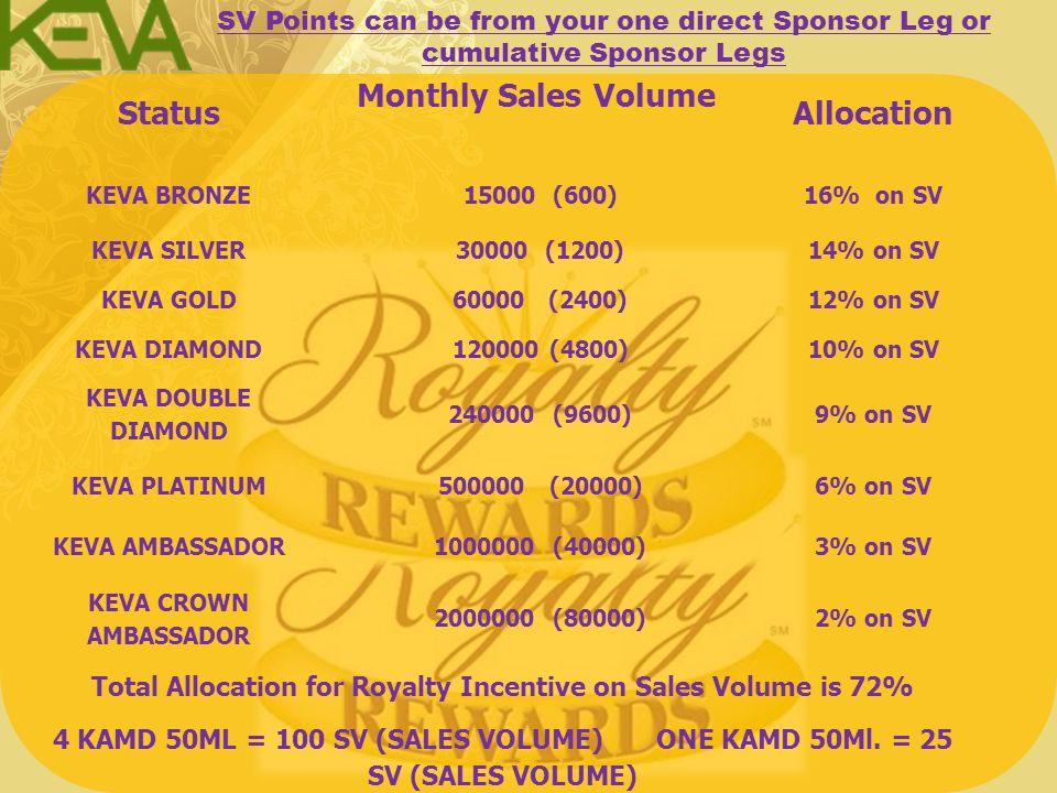 KEVA BRONZE 12,500 PV Right & 12,500 PV Left Rs.1250 per month KEVA SILVER 25,000 PV Right & 25,000 PV Left Rs.