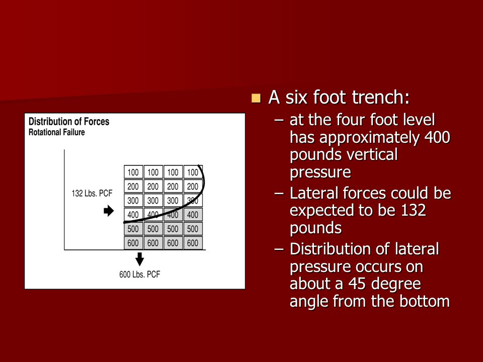 A six foot trench: A six foot trench: –at the four foot level has approximately 400 pounds vertical pressure –Lateral forces could be expected to be 132 pounds –Distribution of lateral pressure occurs on about a 45 degree angle from the bottom