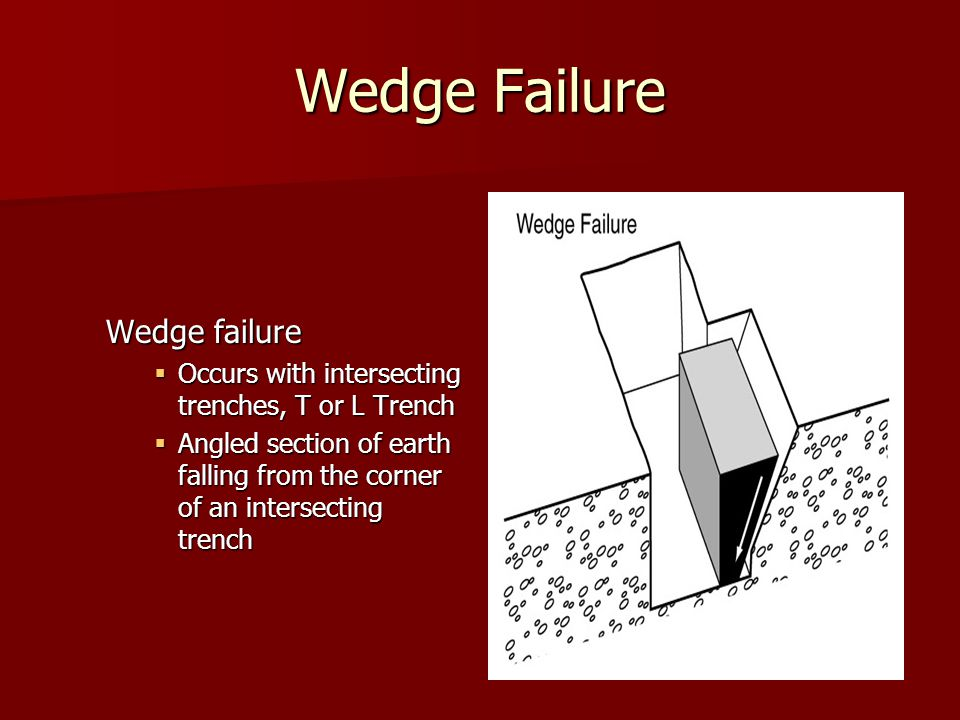 Wedge Failure Wedge failure  Occurs with intersecting trenches, T or L Trench  Angled section of earth falling from the corner of an intersecting trench