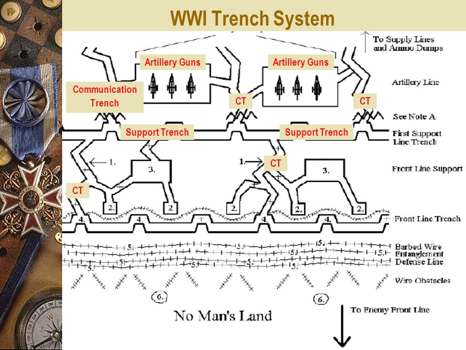 WWI Trench System Communication Trench Artillery Guns CT Support Trench CT