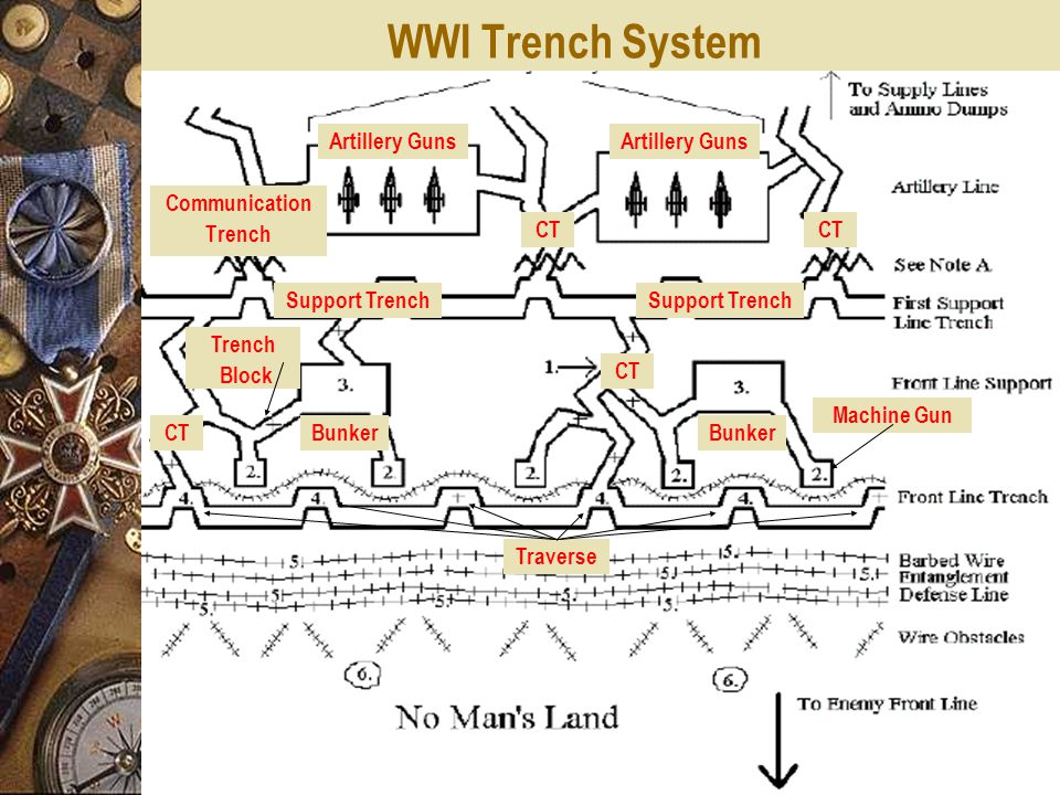 WWI Trench System Communication Trench Artillery Guns CT Support Trench CT Bunker Trench Block Machine Gun Traverse