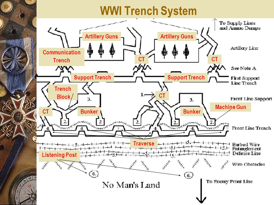 WWI Trench System Communication Trench Artillery Guns CT Support Trench CT Bunker Trench Block Machine Gun Traverse Listening Post