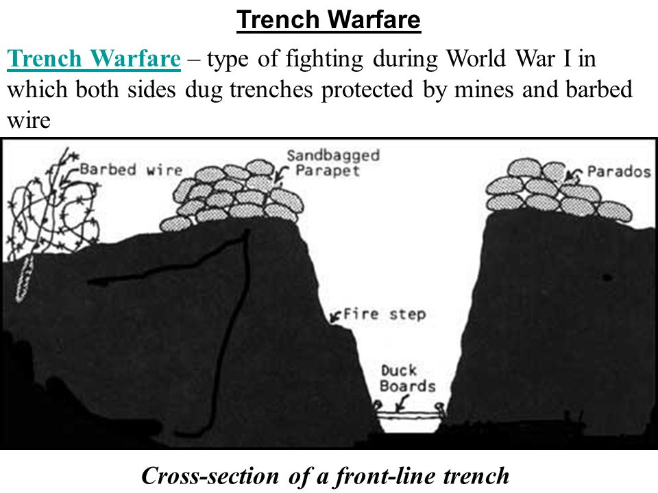 Trenches Were not new…used in ancient and medieval times and during the American Civil War But trenches was not used as the main source of fighting un