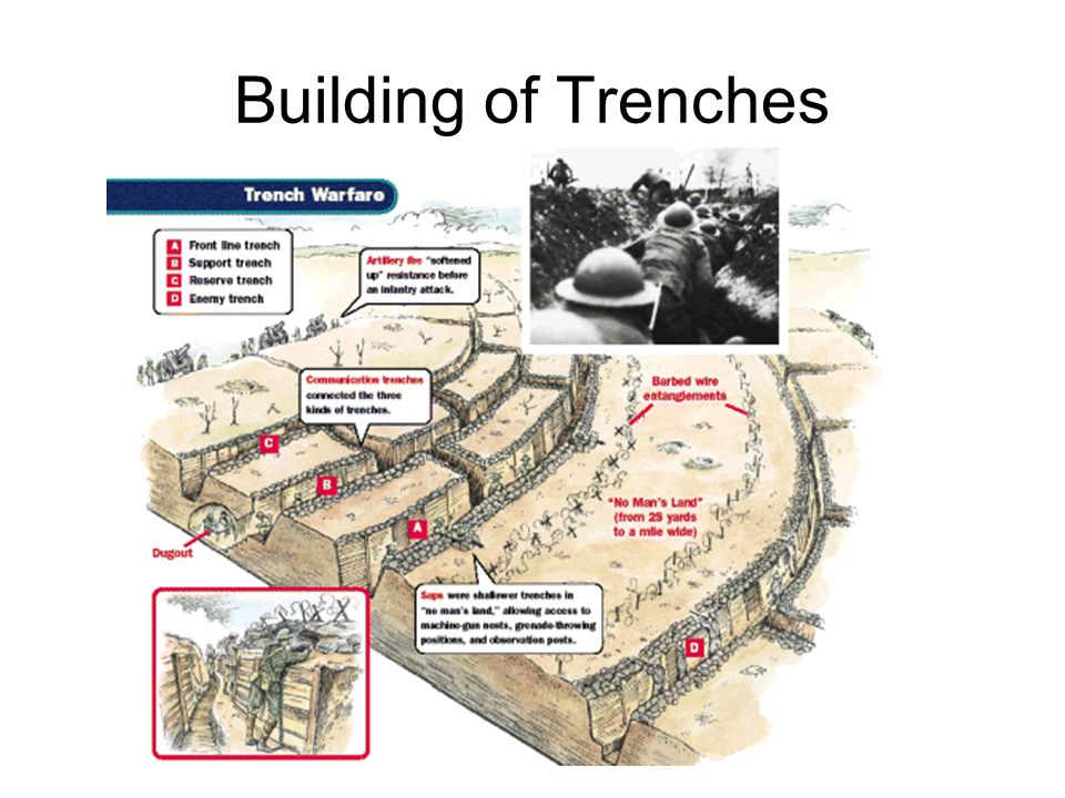 Anatomy of a Trench Tiny rooms, called dugouts, were tunneled sideways into the dirt. Officers slept in dugouts which offered shelter from wind and ra