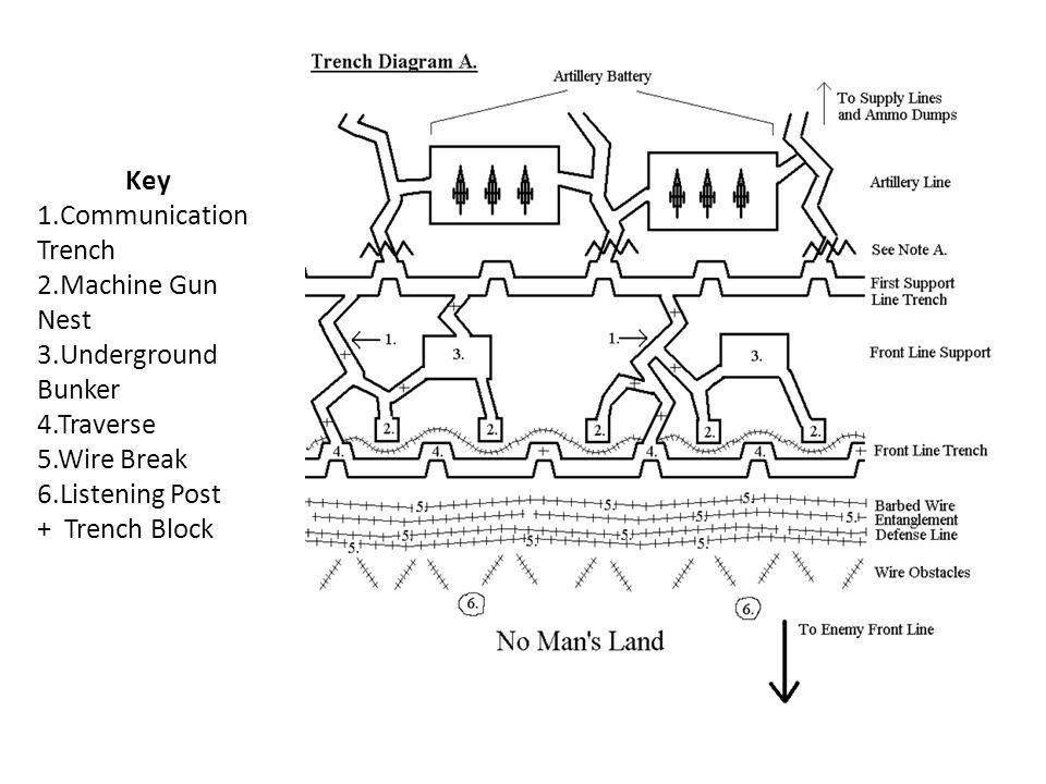 Key 1.Communication Trench 2.Machine Gun Nest 3.Underground Bunker 4.Traverse 5.Wire Break 6.Listening Post + Trench Block