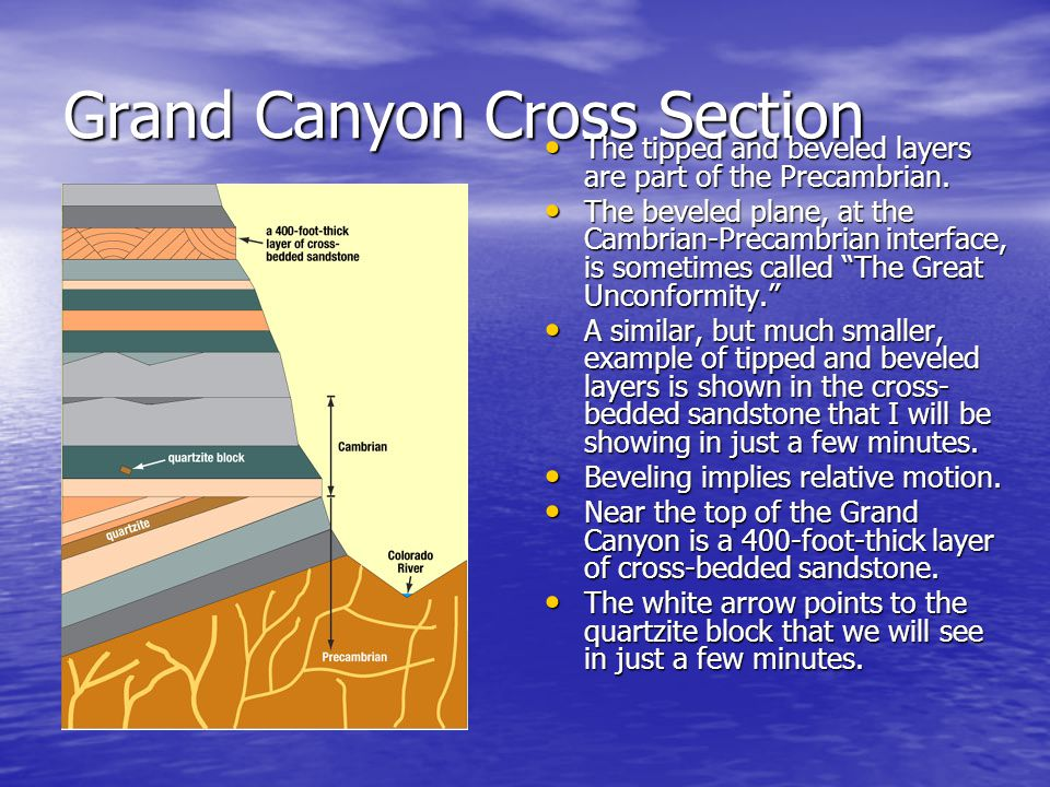 Grand Canyon Cross Section The tipped and beveled layers are part of the Precambrian. The tipped and beveled layers are part of the Precambrian. The b
