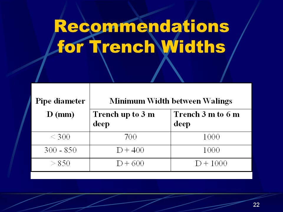 22 Recommendations for Trench Widths