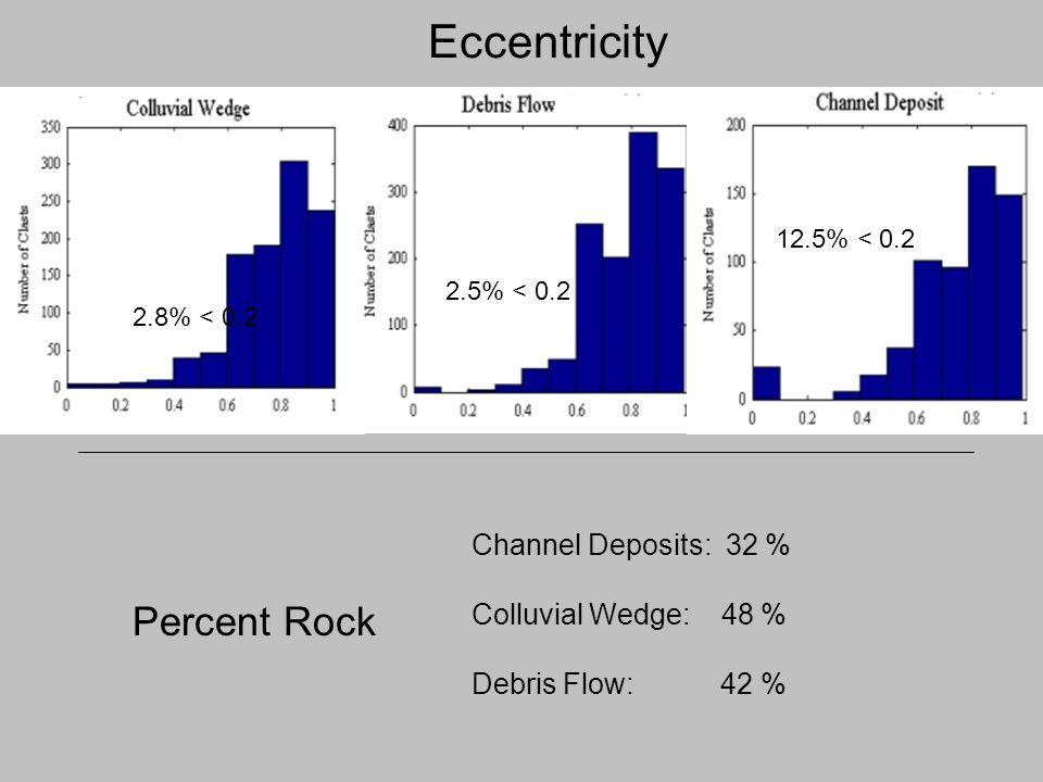 Eccentricity 2.8% < 0.2 12.5% < 0.2 2.5% < 0.2 Percent Rock Channel Deposits: 32 % Colluvial Wedge: 48 % Debris Flow: 42 %