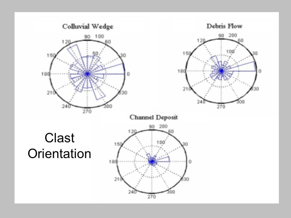 Clast Orientation
