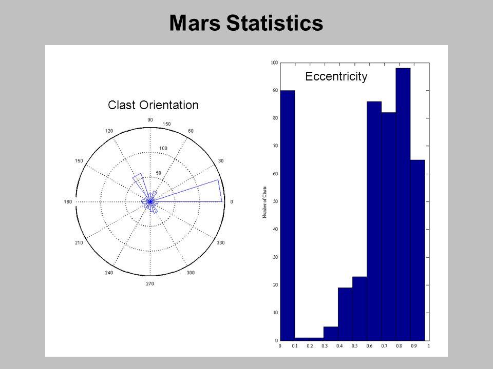 Clast Orientation Mars Statistics Eccentricity