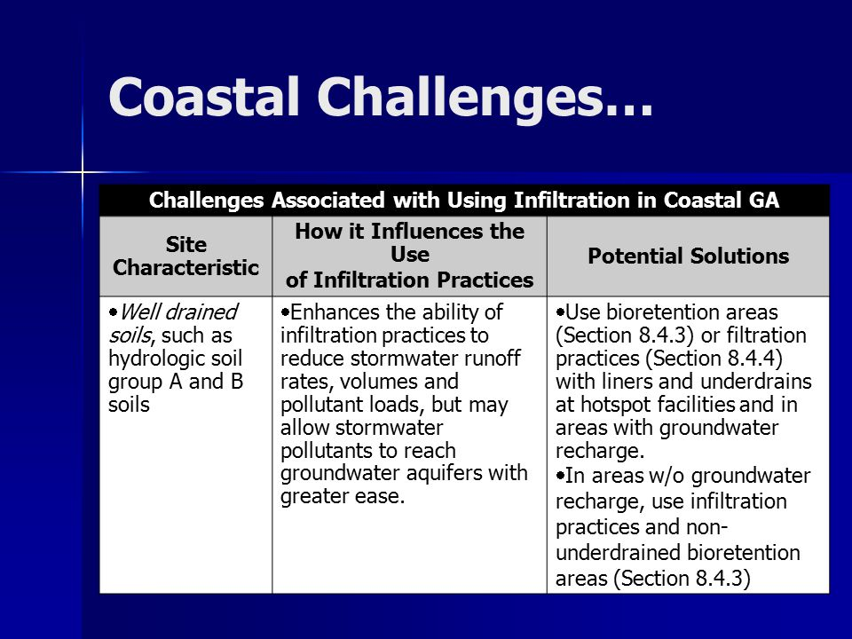 Coastal Challenges… See Handouts for LID Practices… Challenges Associated with Using Infiltration in Coastal GA Site Characteristic How it Influences the Use of Infiltration Practices Potential Solutions  Well drained soils, such as hydrologic soil group A and B soils  Enhances the ability of infiltration practices to reduce stormwater runoff rates, volumes and pollutant loads, but may allow stormwater pollutants to reach groundwater aquifers with greater ease.