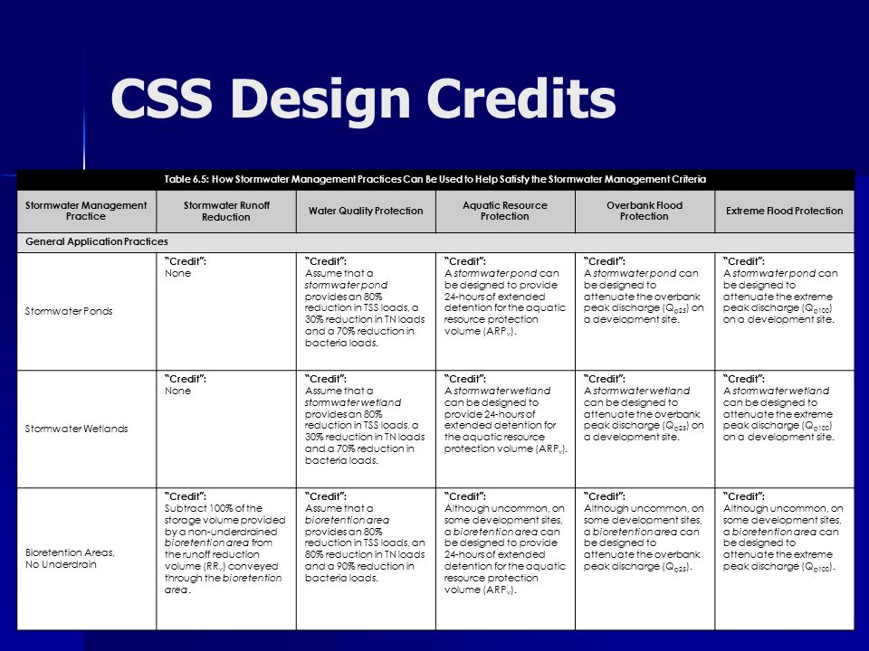 CSS Design Credits Table 6.5: How Stormwater Management Practices Can Be Used to Help Satisfy the Stormwater Management Criteria Stormwater Management Practice Stormwater Runoff Reduction Water Quality Protection Aquatic Resource Protection Overbank Flood Protection Extreme Flood Protection General Application Practices Stormwater Ponds Credit : None Credit : Assume that a stormwater pond provides an 80% reduction in TSS loads, a 30% reduction in TN loads and a 70% reduction in bacteria loads.