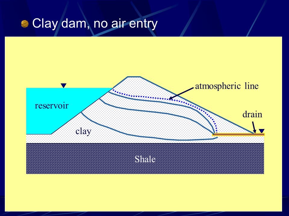 Clay dam, no air entry Shale clay atmospheric line drain reservoir