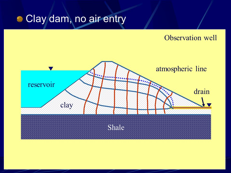 Clay dam, no air entry Observation well Shale clay atmospheric line drain reservoir