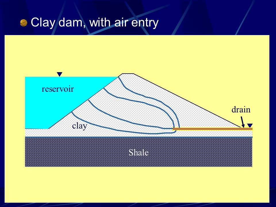 Clay dam, with air entry Shale clay reservoir drain