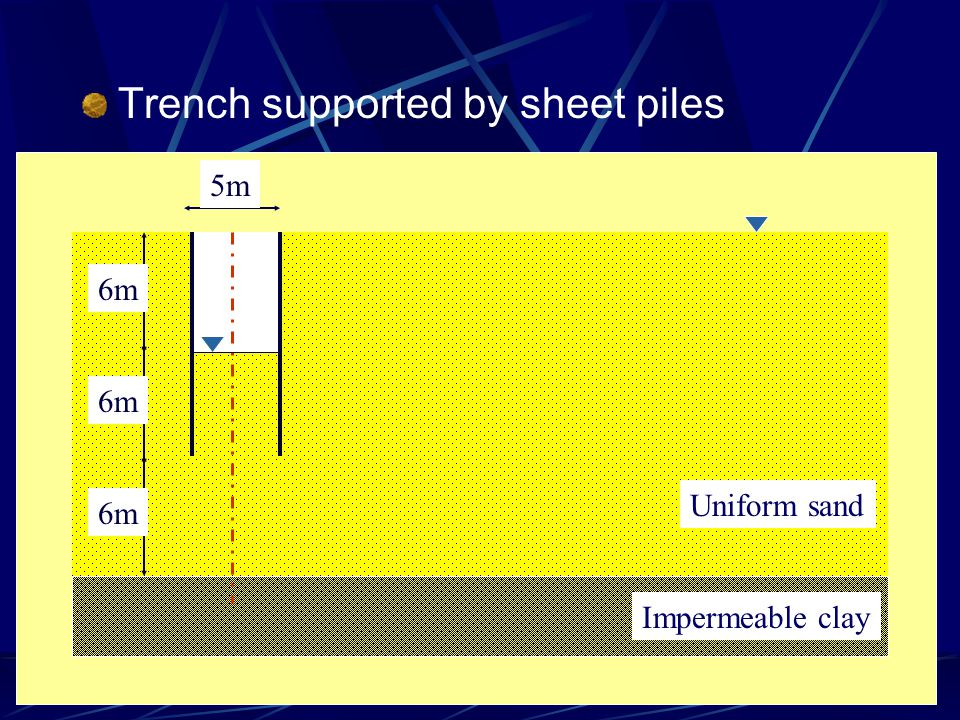 Trench supported by sheet piles Impermeable clay Uniform sand 5m 6m
