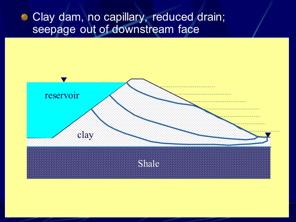 Clay dam, no capillary, reduced drain; seepage out of downstream face Shale clay reservoir