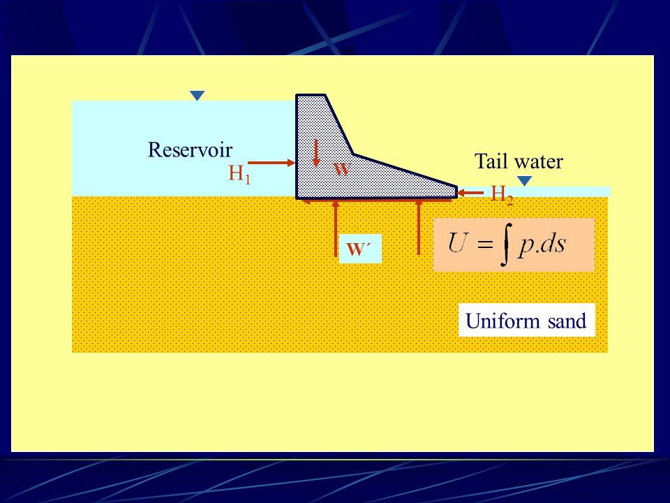 Uniform sand Reservoir Tail water W H1H1 H2H2 W´W´