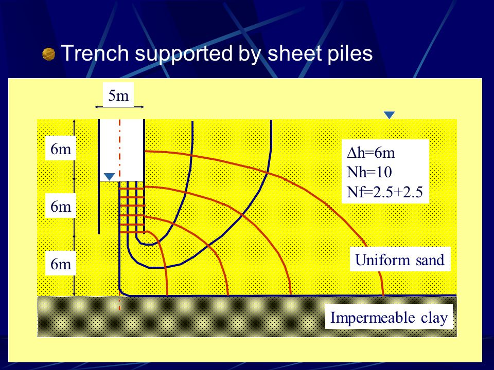 Trench supported by sheet piles Impermeable clay 5m 6m  h=6m Nh=10 Nf=2.5+2.5 Uniform sand