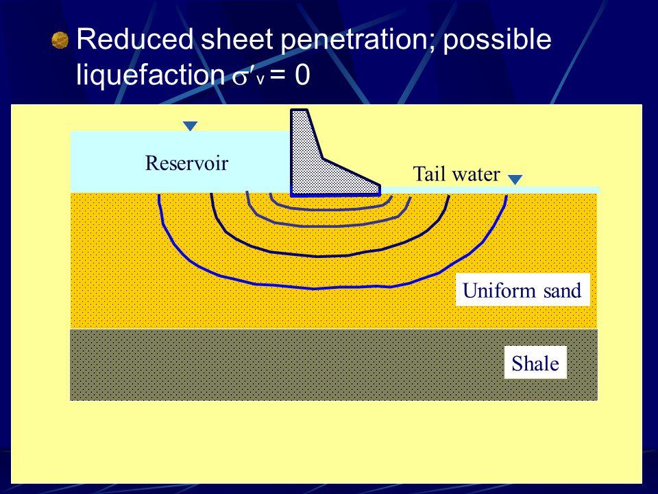 Reduced sheet penetration; possible liquefaction  v = 0 Uniform sand Reservoir Tail water Shale