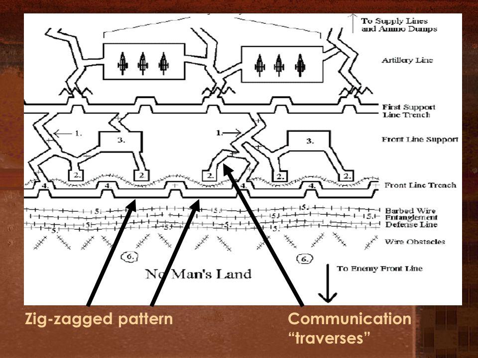 Bird's Eye View Zig-zagged patternCommunication traverses