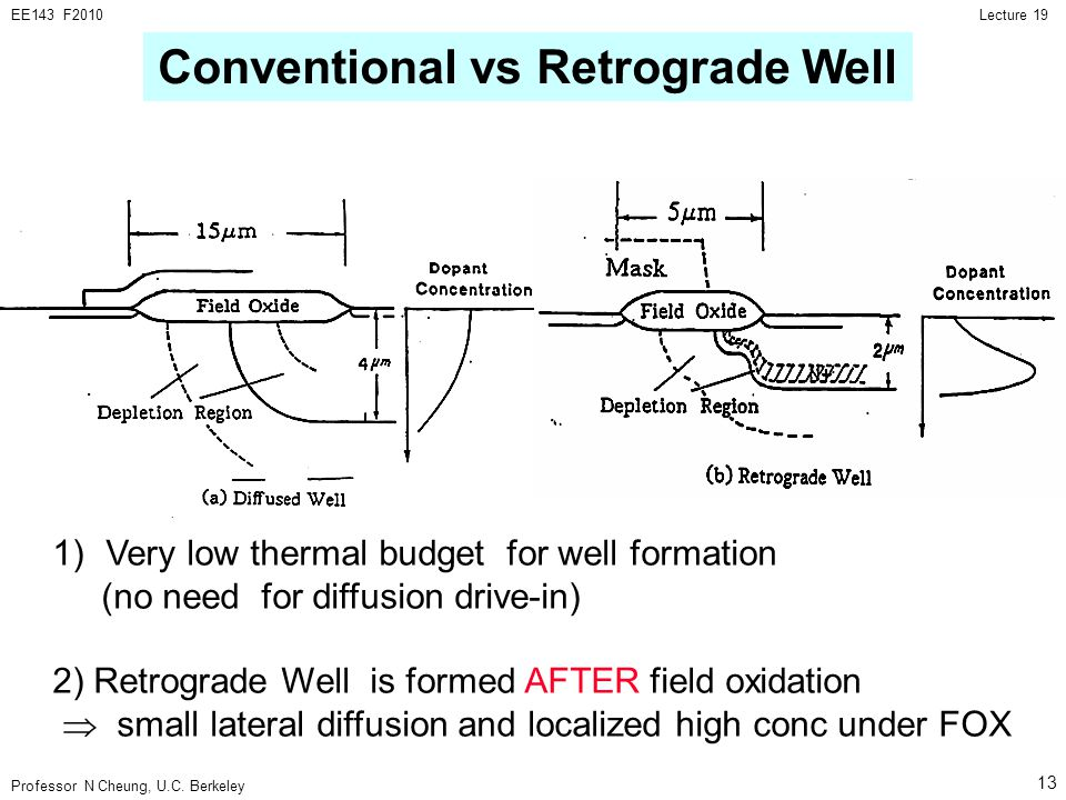 Professor N Cheung, U.C. Berkeley Lecture 19EE143 F2010 13 1)Very low thermal budget for well formation (no need for diffusion drive-in) 2) Retrograde