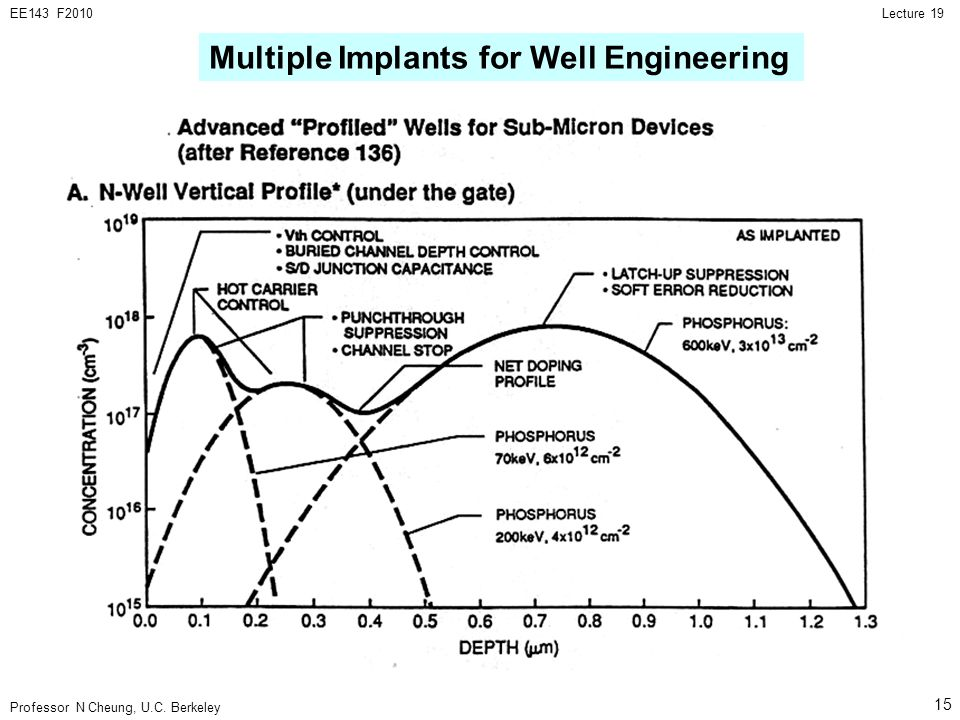 Professor N Cheung, U.C. Berkeley Lecture 19EE143 F2010 15 Multiple Implants for Well Engineering