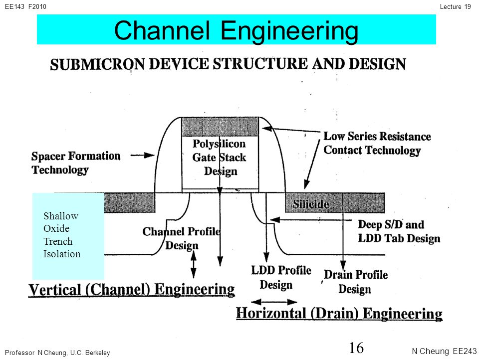 Professor N Cheung, U.C. Berkeley Lecture 19EE143 F2010 N Cheung EE243 Sp2010 Lec 1 16 Channel Engineering Shallow Oxide Trench Isolation
