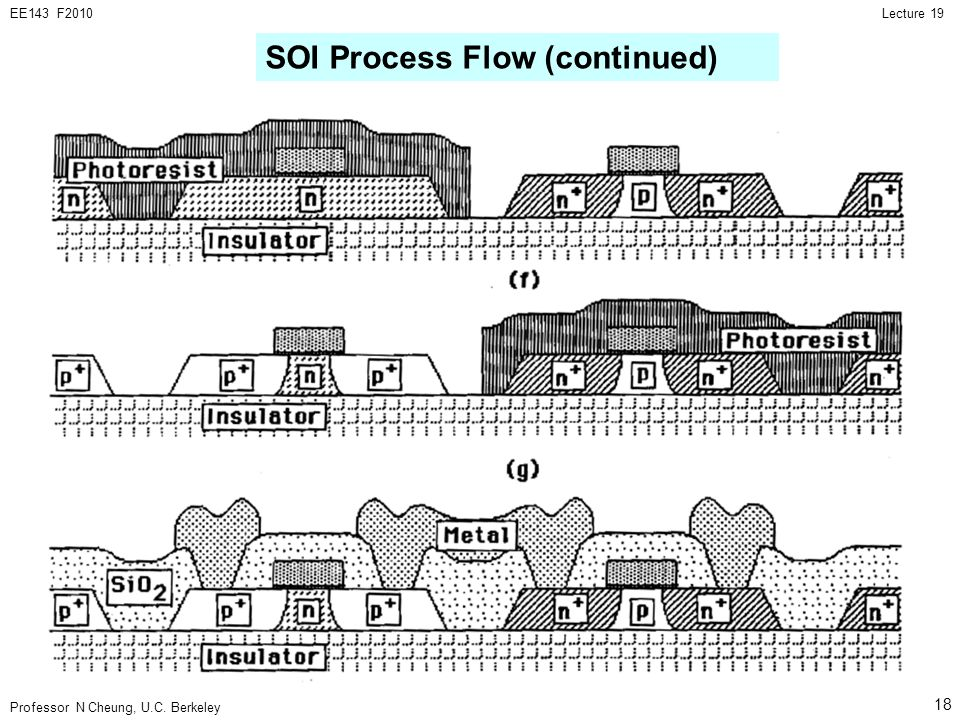 Professor N Cheung, U.C. Berkeley Lecture 19EE143 F2010 18 SOI Process Flow (continued)