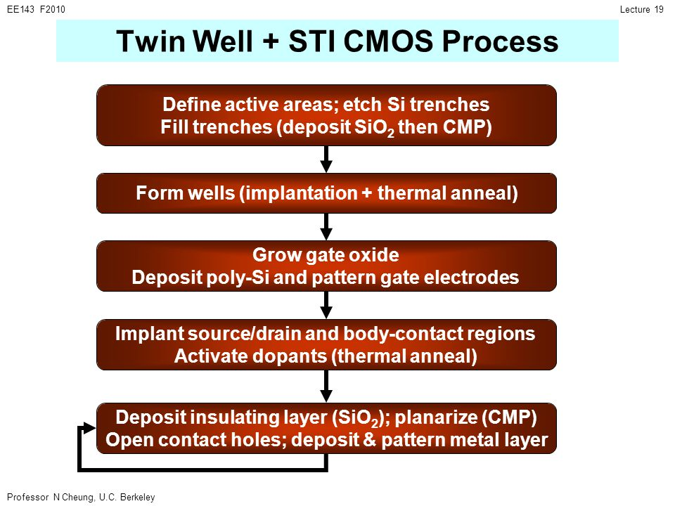 Professor N Cheung, U.C. Berkeley Lecture 19EE143 F2010 Define active areas; etch Si trenches Fill trenches (deposit SiO 2 then CMP) Twin Well + STI C