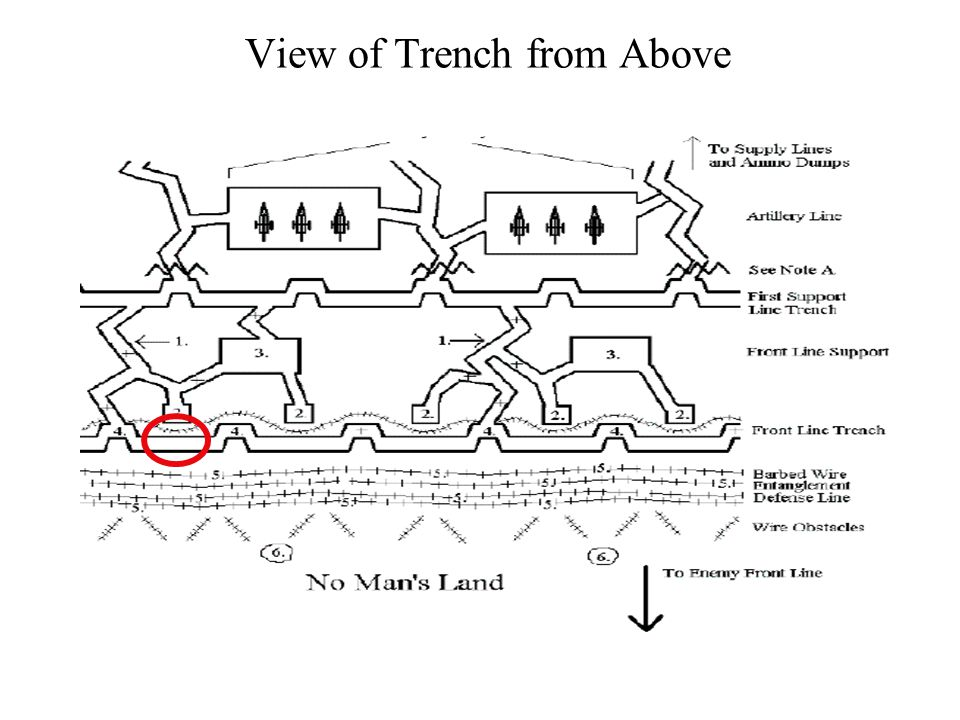 Traverse Trenches were not built in straight lines.
