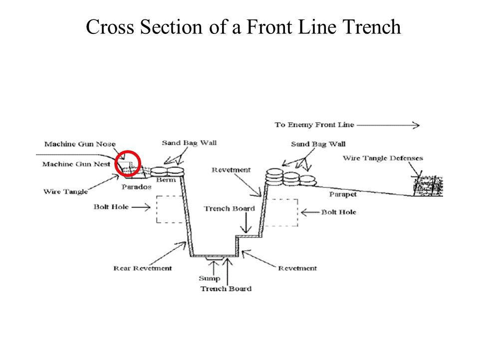 Trench Block A trench block was a wood and wire structure that was made to block the trenches and prevent the enemy from advancing through a trench system.