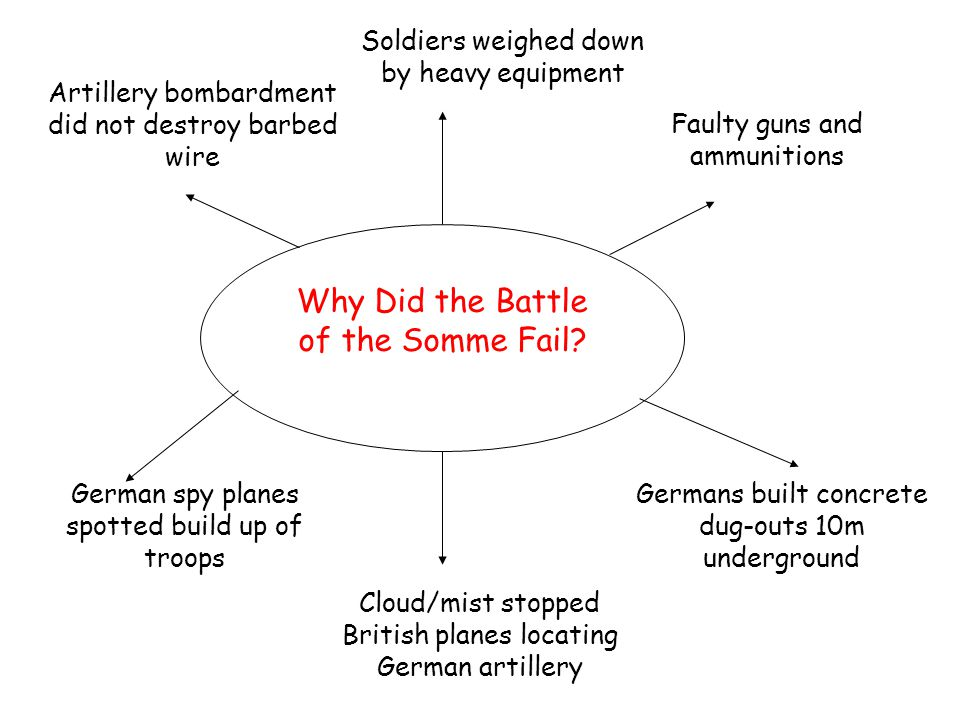 Why Did the Battle of the Somme Fail.