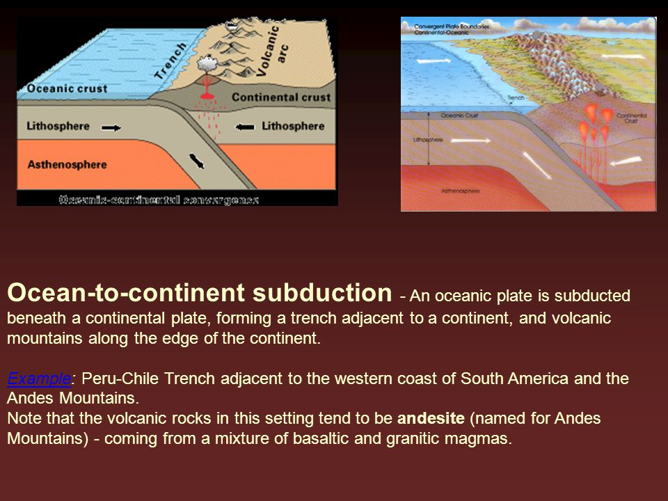 Ocean-to-continent subduction - An oceanic plate is subducted beneath a continental plate, forming a trench adjacent to a continent, and volcanic moun