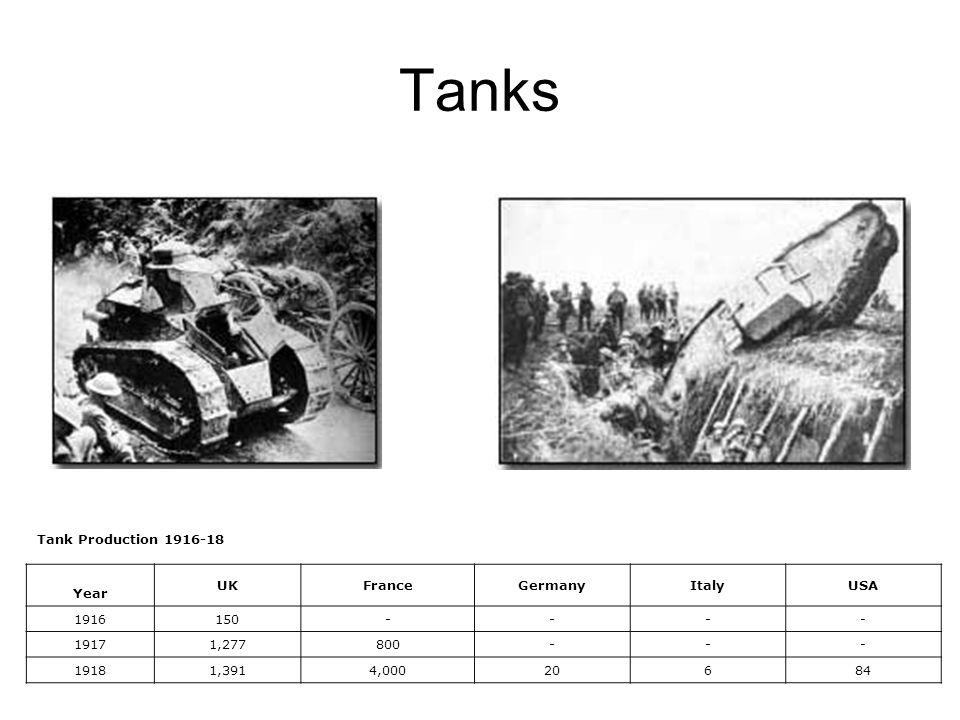 Tanks Tank Production 1916-18 Year UKFranceGermanyItalyUSA 1916150---- 19171,277800--- 19181,3914,00020684