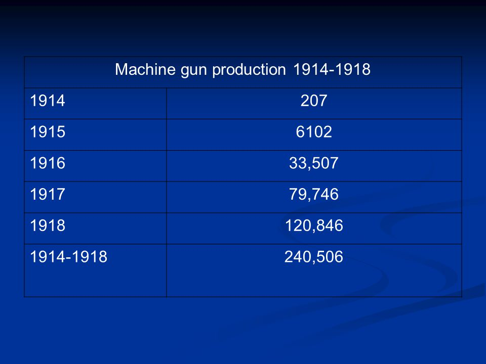 Machine gun production 1914-1918 1914207 19156102 191633,507 191779,746 1918120,846 1914-1918240,506