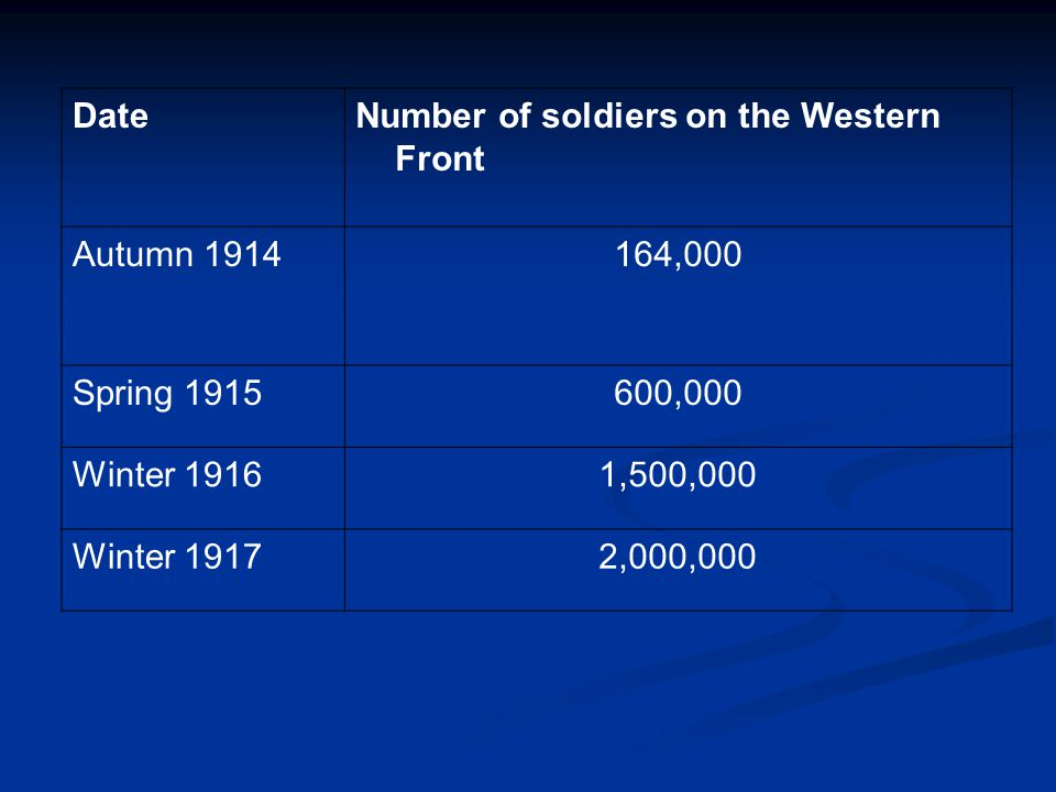 DateNumber of soldiers on the Western Front Autumn 1914164,000 Spring 1915600,000 Winter 19161,500,000 Winter 19172,000,000