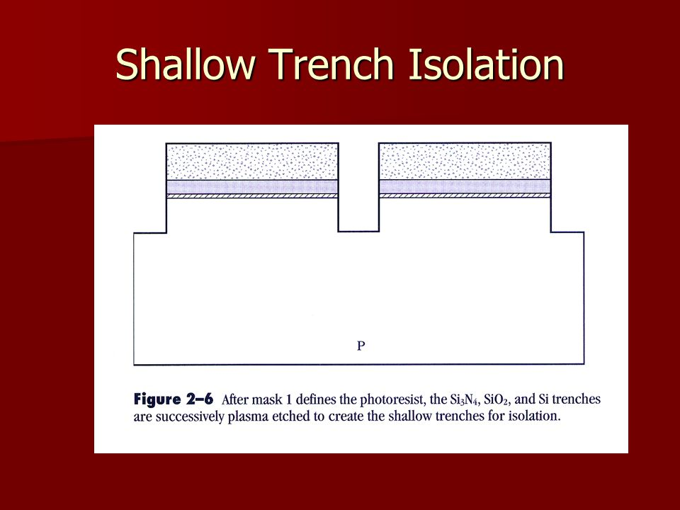 Shallow Trench Isolation