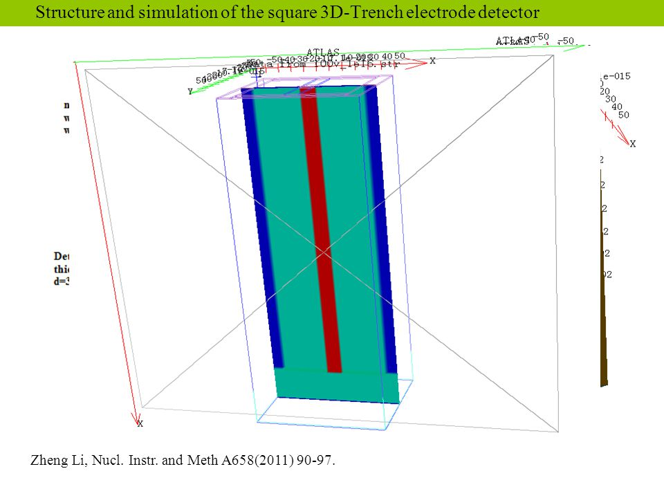 Structure and simulation of the square 3D-Trench electrode detector Zheng Li, Nucl. Instr. and Meth A658(2011) 90-97.